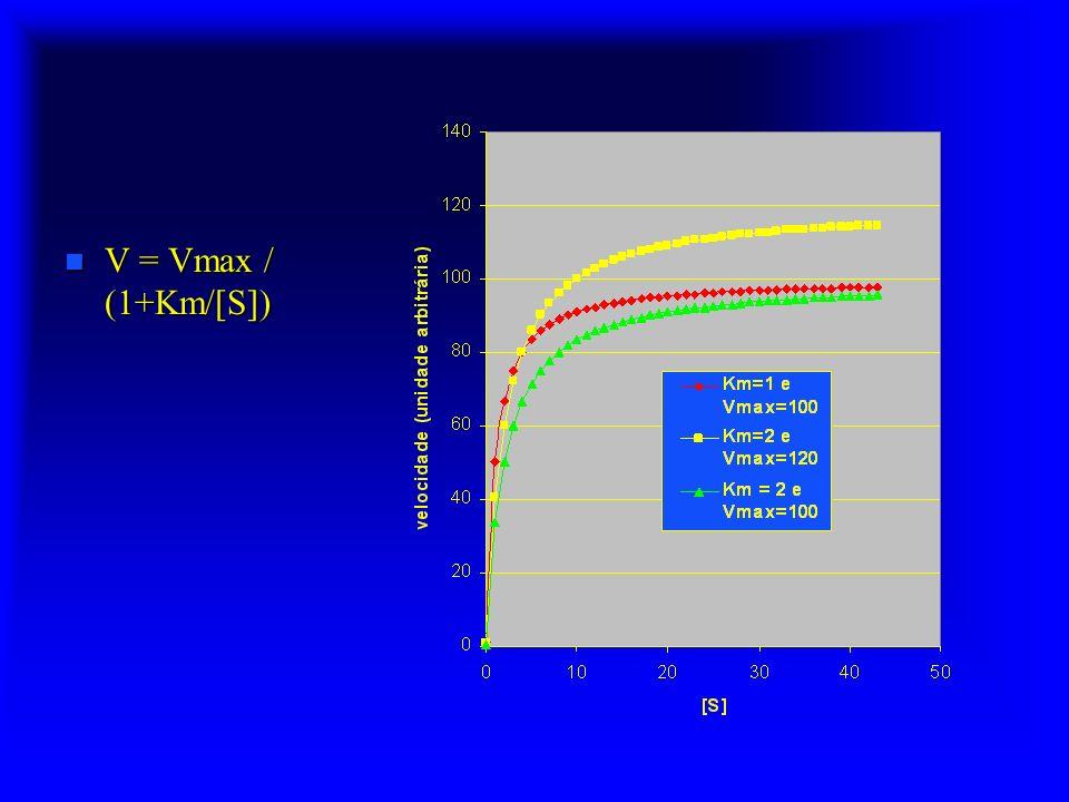 V = Vmax / (1+Km/[S])
